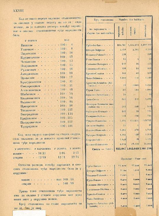 Numărul de locuitori din Serbia după naționalități (în 1884)