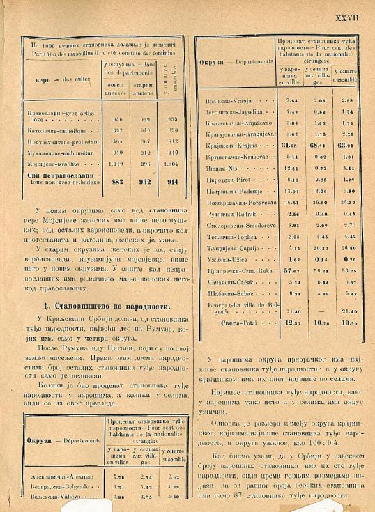 Procentul minorităților etnice din Serbia în 1884