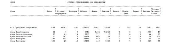 Recensământul din 1948 (Voivodina)