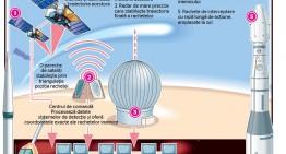 Se modifică sistemului de apărare antirachetă, din România, ca urmarea testelor balistice nord-coreene