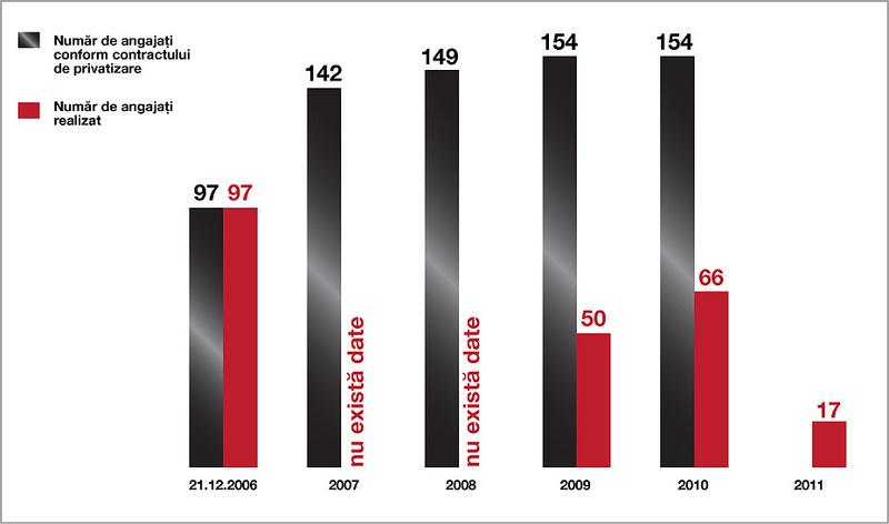 Graficul numărului de angajați
