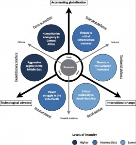 Modelul 1 - Tendințe, scenarii și reacții perspective până în 2025