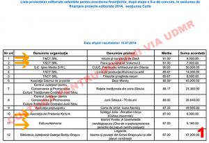 o parte din lista proiectelor editoriale selectate pentru acordarea finantării 1