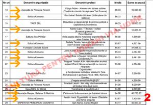 o parte din lista proiectelor editoriale selectate pentru acordarea finantării 2