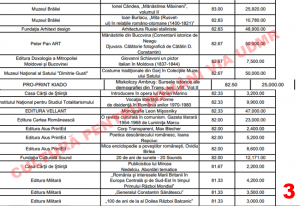 o parte din lista proiectelor editoriale selectate pentru acordarea finantării 3