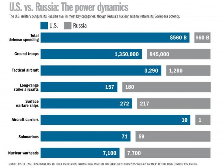 Infografic US vs RU