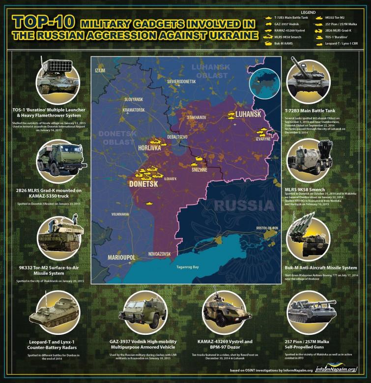 tehnica și tipurile de dispozitive militare ruse folosite in Ucraina