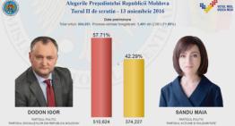 România are un nou vecin la Est: Rusia! CEC: Dodon conduce detașat. Diferența între cei doi candidați este de 15%
