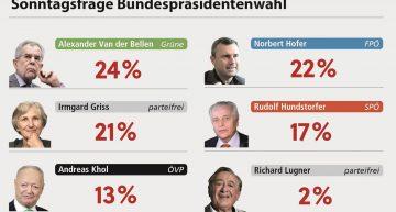 Extremistul Norbert Hofer a pierdut alegerile pentru președinția Austriei în fața lui Alexander van der Bellen