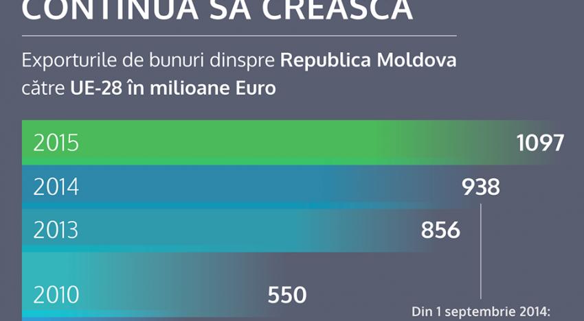 Infograficul exporturilor Republicii Moldova în UE demontează minciunile președintelui Dodon care dorește integrarea în Uniunea Euroasiatică