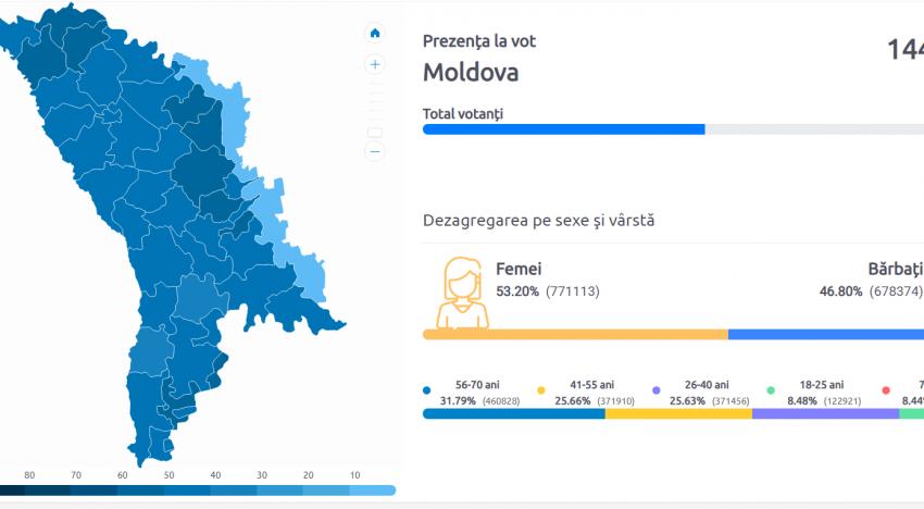 Alegerile din Republica Moldova. Reacții Andrei Năstase și Maia Sandu