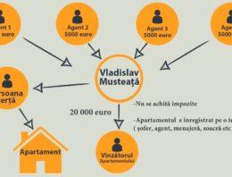 """Video: """"Mustățile"""" criminale în imobiliarele din Republica Moldova …și ROMÂNIA"""