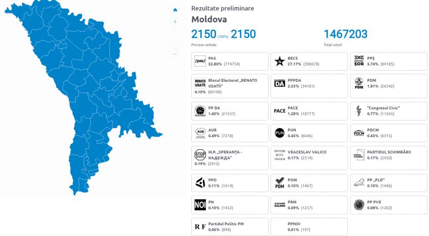 Rezultate Preliminarii: Partidul Acțiune și Solidaritate – PAS, este câștigătorul alegerilor anticipate pentru Parlamentul Republicii Moldova